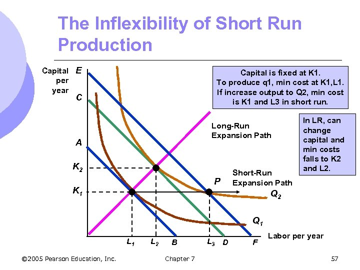 The Inflexibility of Short Run Production Capital E per year Capital is fixed at