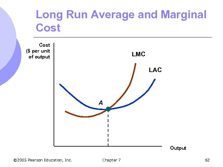 Long Run Average and Marginal Cost ($ per unit of output LMC LAC A