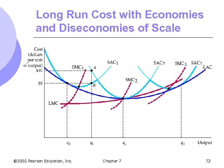 Long Run Cost with Economies and Diseconomies of Scale © 2005 Pearson Education, Inc.