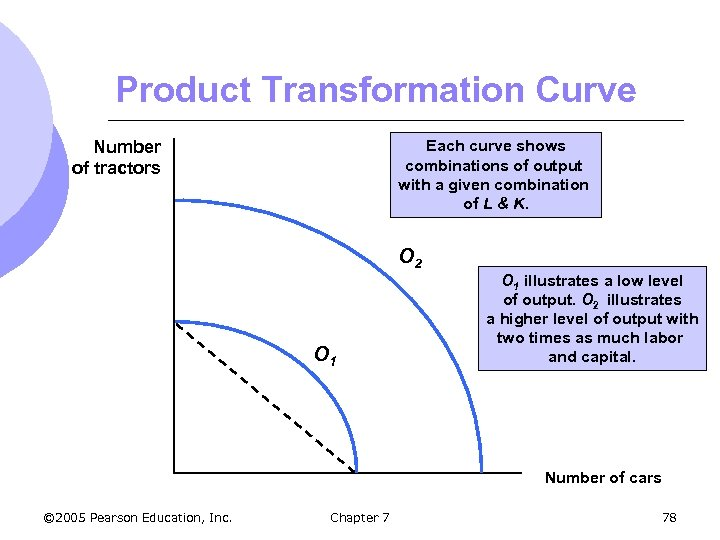 Product Transformation Curve Number of tractors Each curve shows combinations of output with a