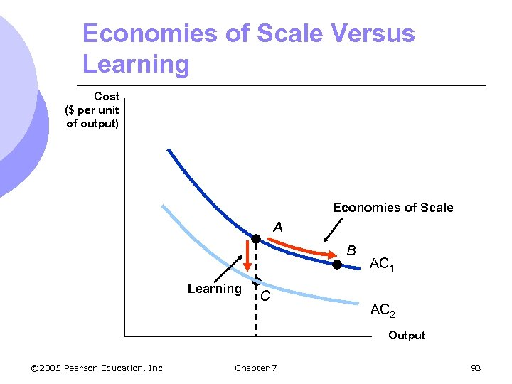 Economies of Scale Versus Learning Cost ($ per unit of output) Economies of Scale