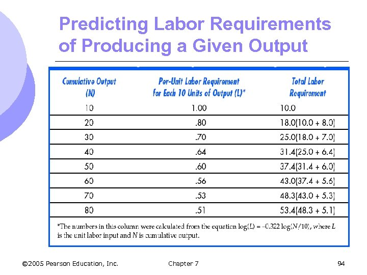 Predicting Labor Requirements of Producing a Given Output © 2005 Pearson Education, Inc. Chapter