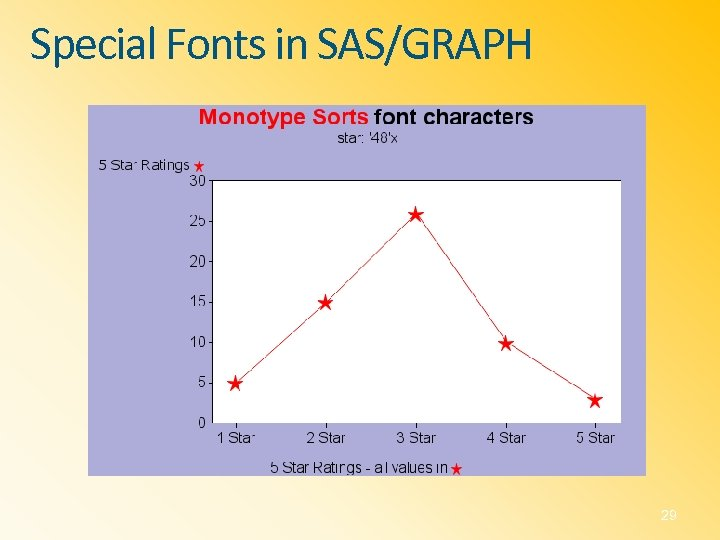Special Fonts in SAS/GRAPH 29