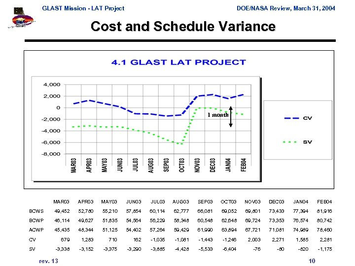GLAST Mission - LAT Project DOE/NASA Review, March 31, 2004 Cost and Schedule Variance