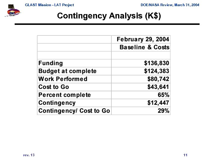 GLAST Mission - LAT Project DOE/NASA Review, March 31, 2004 Contingency Analysis (K$) rev.
