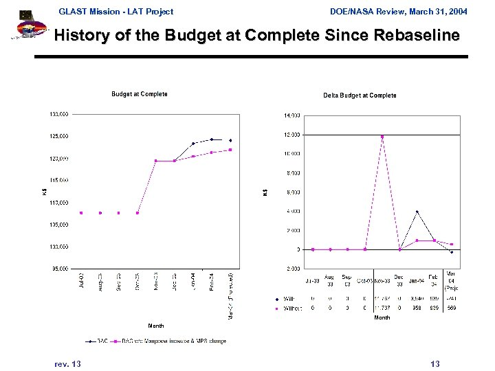 GLAST Mission - LAT Project DOE/NASA Review, March 31, 2004 History of the Budget