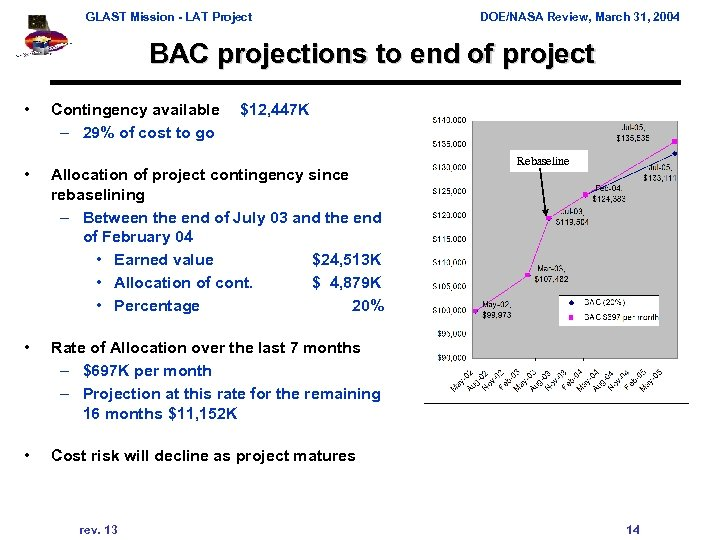 GLAST Mission - LAT Project DOE/NASA Review, March 31, 2004 BAC projections to end
