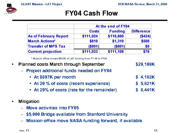 GLAST Mission - LAT Project DOE/NASA Review, March 31, 2004 FY 04 Cash Flow