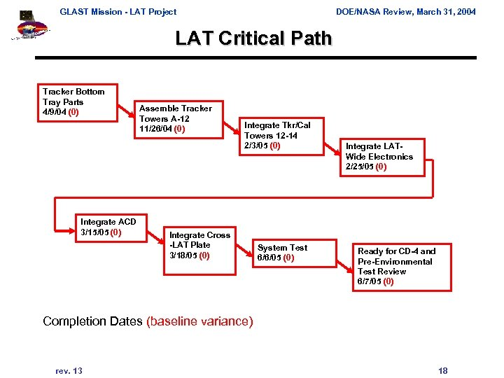 GLAST Mission - LAT Project DOE/NASA Review, March 31, 2004 LAT Critical Path Tracker