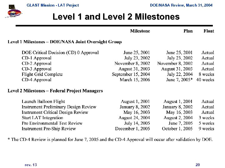 GLAST Mission - LAT Project DOE/NASA Review, March 31, 2004 Level 1 and Level