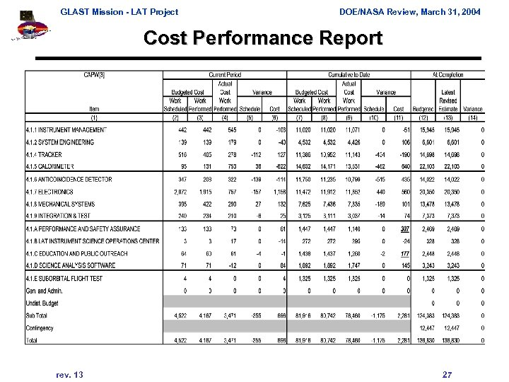 GLAST Mission - LAT Project DOE/NASA Review, March 31, 2004 Cost Performance Report rev.