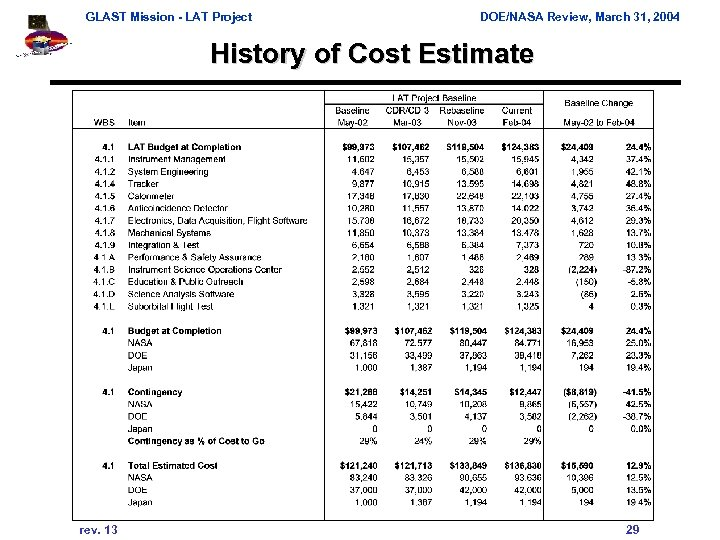 GLAST Mission - LAT Project DOE/NASA Review, March 31, 2004 History of Cost Estimate