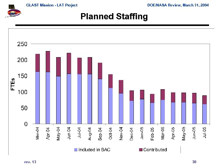 GLAST Mission - LAT Project DOE/NASA Review, March 31, 2004 Planned Staffing rev. 13