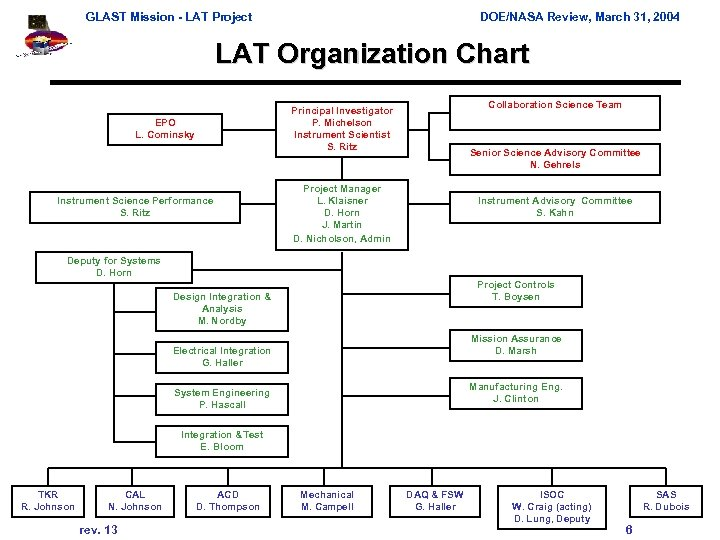 GLAST Mission - LAT Project DOE/NASA Review, March 31, 2004 LAT Organization Chart Collaboration