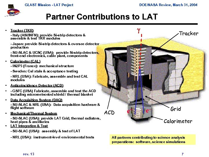 GLAST Mission - LAT Project DOE/NASA Review, March 31, 2004 Partner Contributions to LAT
