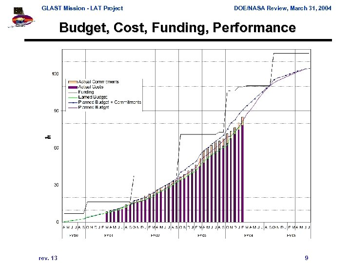 GLAST Mission - LAT Project DOE/NASA Review, March 31, 2004 Budget, Cost, Funding, Performance