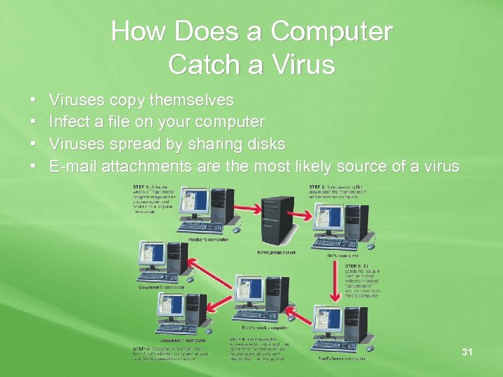 How Does a Computer Catch a Virus • • Viruses copy themselves Infect a