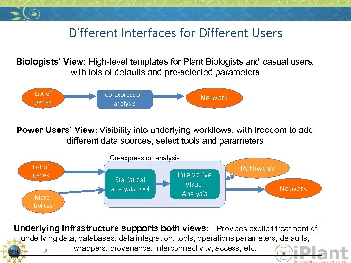 Different Interfaces for Different Users Biologists' View: High-level templates for Plant Biologists and casual