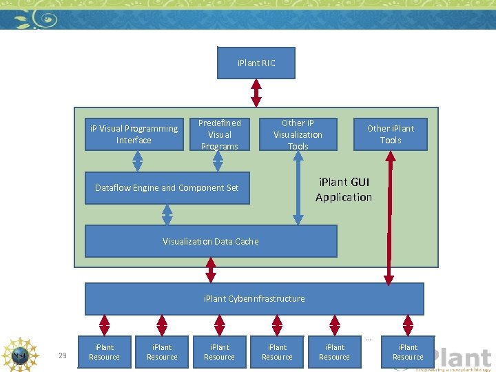 i. Plant RIC i. P Visual Programming Interface Predefined Visual Programs Other i. P