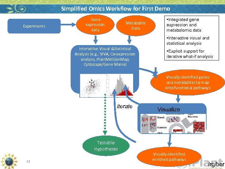 Simplified Omics Workflow for First Demo Experiments Gene expression data Metabolite Data • Integrated