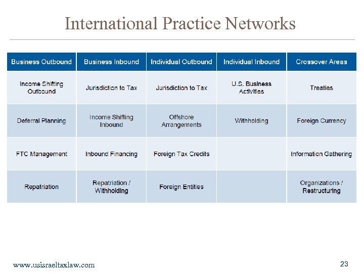 International Practice Networks www. usisraeltaxlaw. com 23