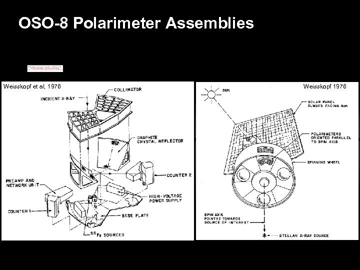 OSO-8 Polarimeter Assemblies Weisskopf et al, 1976 Weisskopf 1976