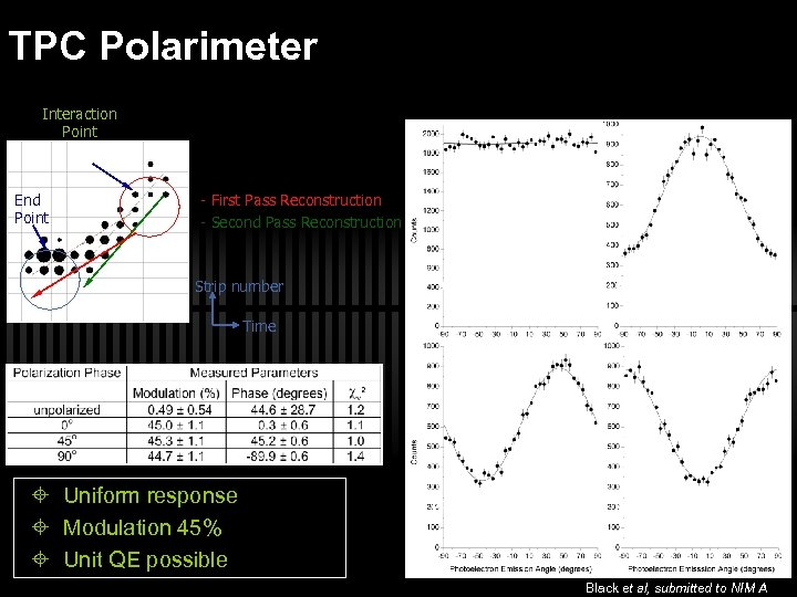 TPC Polarimeter Interaction Point End Point - First Pass Reconstruction - Second Pass Reconstruction