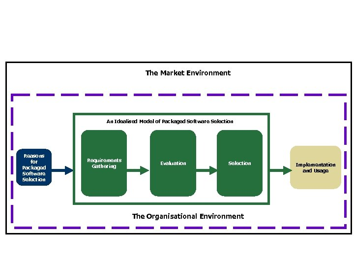 The Market Environment An Idealised Model of Packaged Software Selection Reasons for Packaged Software