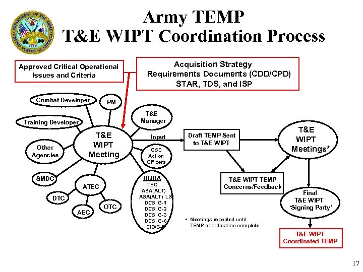 Army TEMP T&E WIPT Coordination Process Approved Critical Operational Issues and Criteria Combat Developer