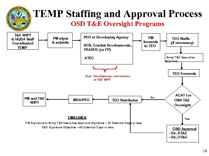 TEMP Staffing and Approval Process OSD T&E Oversight Programs T&E WIPT & HQDA Staff