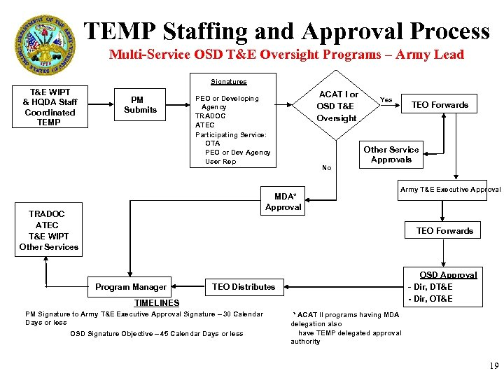 TEMP Staffing and Approval Process Multi-Service OSD T&E Oversight Programs – Army Lead Signatures