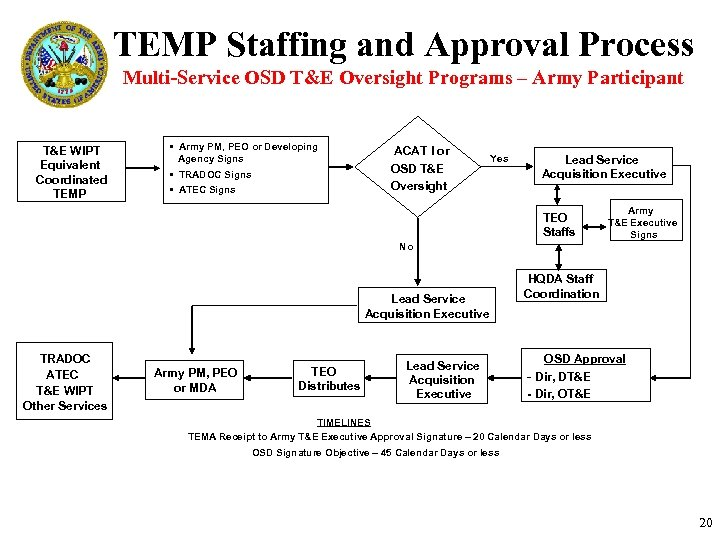 TEMP Staffing and Approval Process Multi-Service OSD T&E Oversight Programs – Army Participant T&E