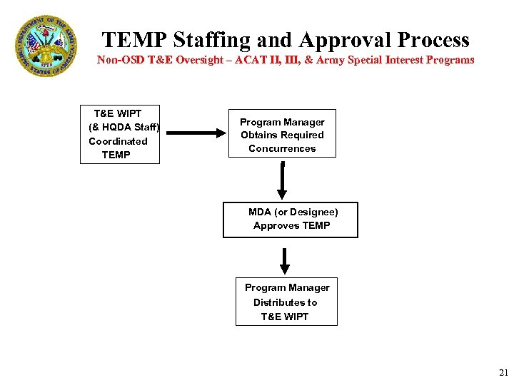TEMP Staffing and Approval Process Non-OSD T&E Oversight – ACAT II, III, & Army