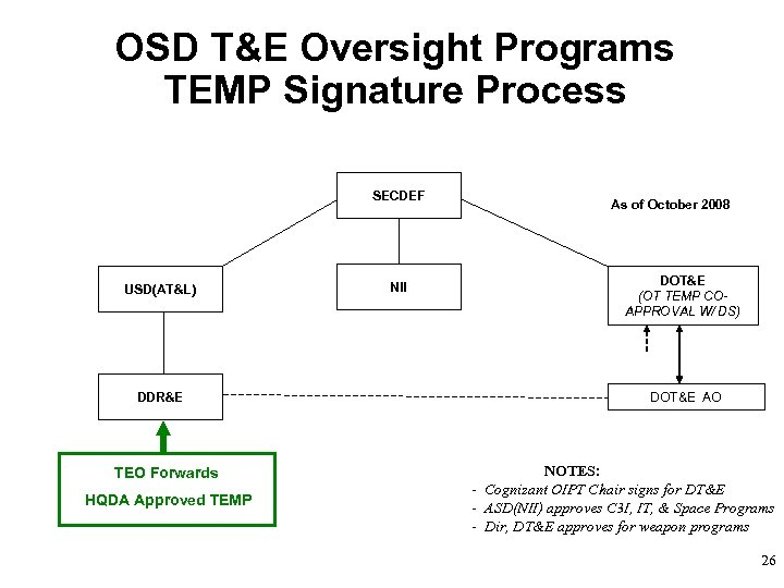 OSD T&E Oversight Programs TEMP Signature Process SECDEF USD(AT&L) DDR&E TEO Forwards HQDA Approved