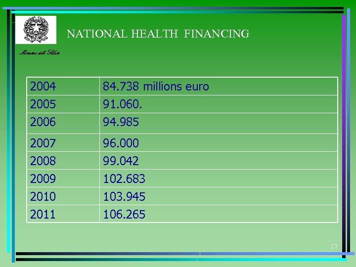 NATIONAL HEALTH FINANCING Ministero della Salute 2004 2005 2006 84. 738 millions euro 91.