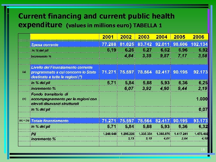 Current financing and current public health expenditure (values in millions euro) TABELLA 1 18