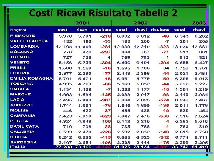 Costi Ricavi Risultato Tabella 2