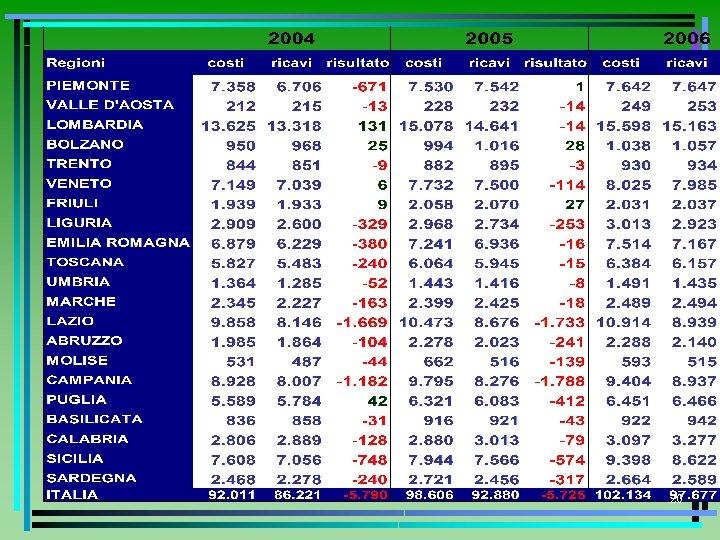 Costi Ricavi Risultato tabella 2 20