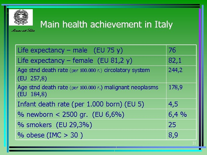 Ministero della Salute Main health achievement in Italy Life expectancy – male (EU 75
