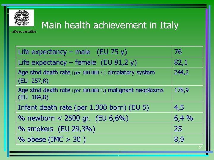 Ministero della Salute Main health achievement in Italy Life expectancy – male (EU 75