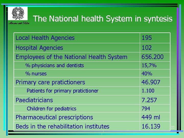 Ministero della Salute The National health System in syntesis Local Health Agencies 195 Hospital