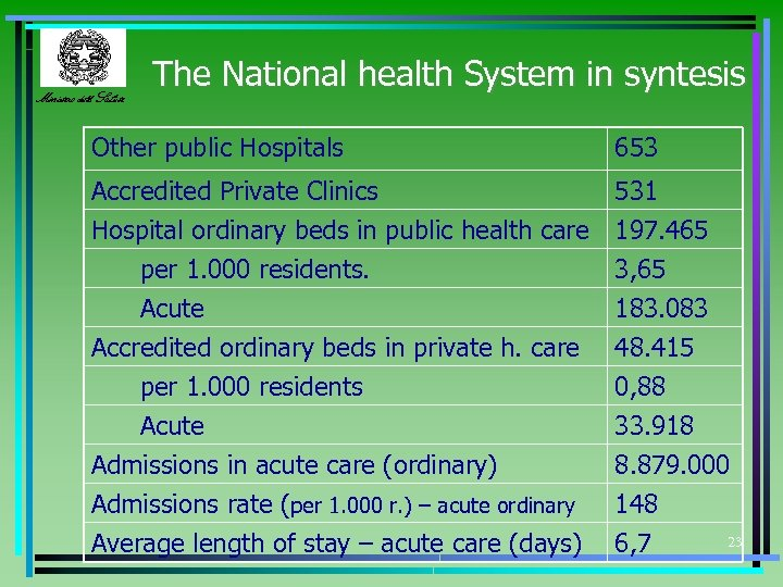 Ministero della Salute The National health System in syntesis Other public Hospitals 653 Accredited