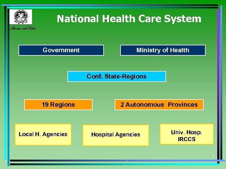 National Health Care System Ministero della Salute Government Ministry of Health Conf. State-Regions