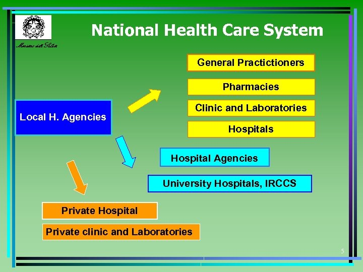 National Health Care System Ministero della Salute General Practictioners Pharmacies Clinic and Laboratories