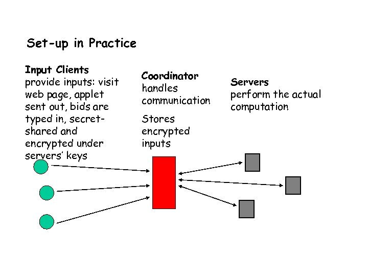 Set-up in Practice Input Clients provide inputs: visit web page, applet sent out, bids