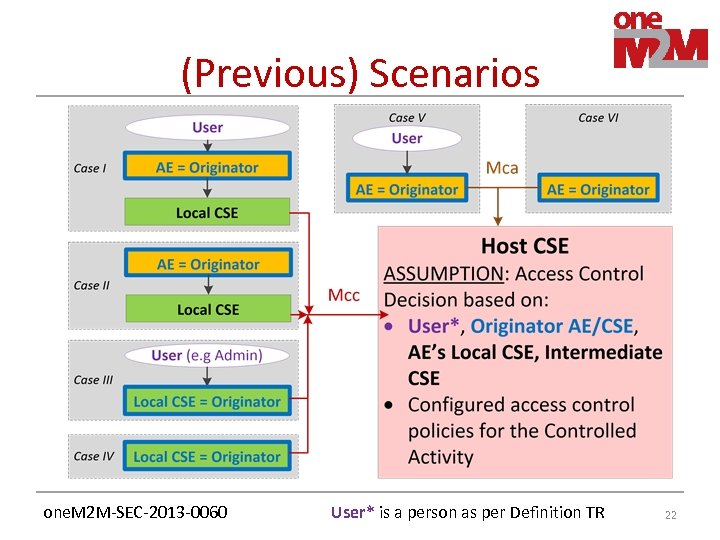(Previous) Scenarios one. M 2 M-SEC-2013 -0060 User* is a person as per Definition