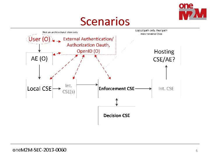 Scenarios one. M 2 M-SEC-2013 -0060 6