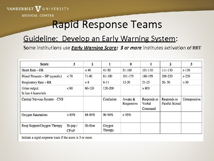 Rapid Response Teams Guideline: Develop an Early Warning System: Some institutions use Early Warning