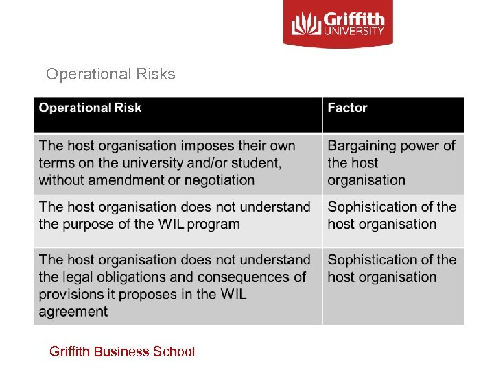 Operational Risks Griffith Business School