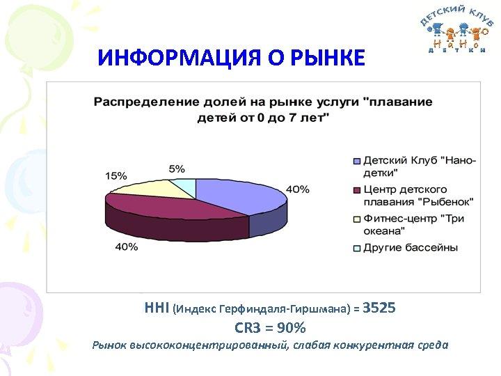ИНФОРМАЦИЯ О РЫНКЕ HHI (Индекс Герфиндаля-Гиршмана) = 3525 CR 3 = 90% Рынок высококонцентрированный,